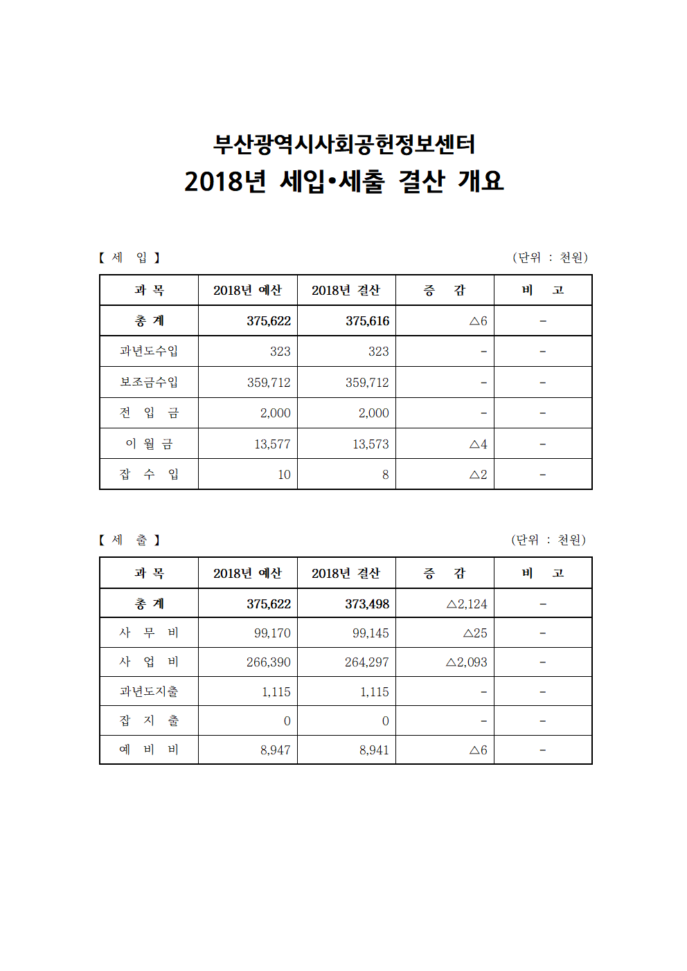 2018 세입세출 결산 공고.png